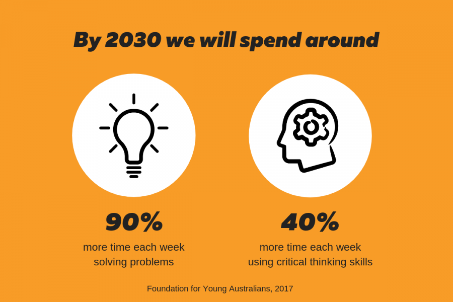 Infographic: By 2030 we will spend around 90% more time each week solving problems and 40% more time each week using critical thinking skills