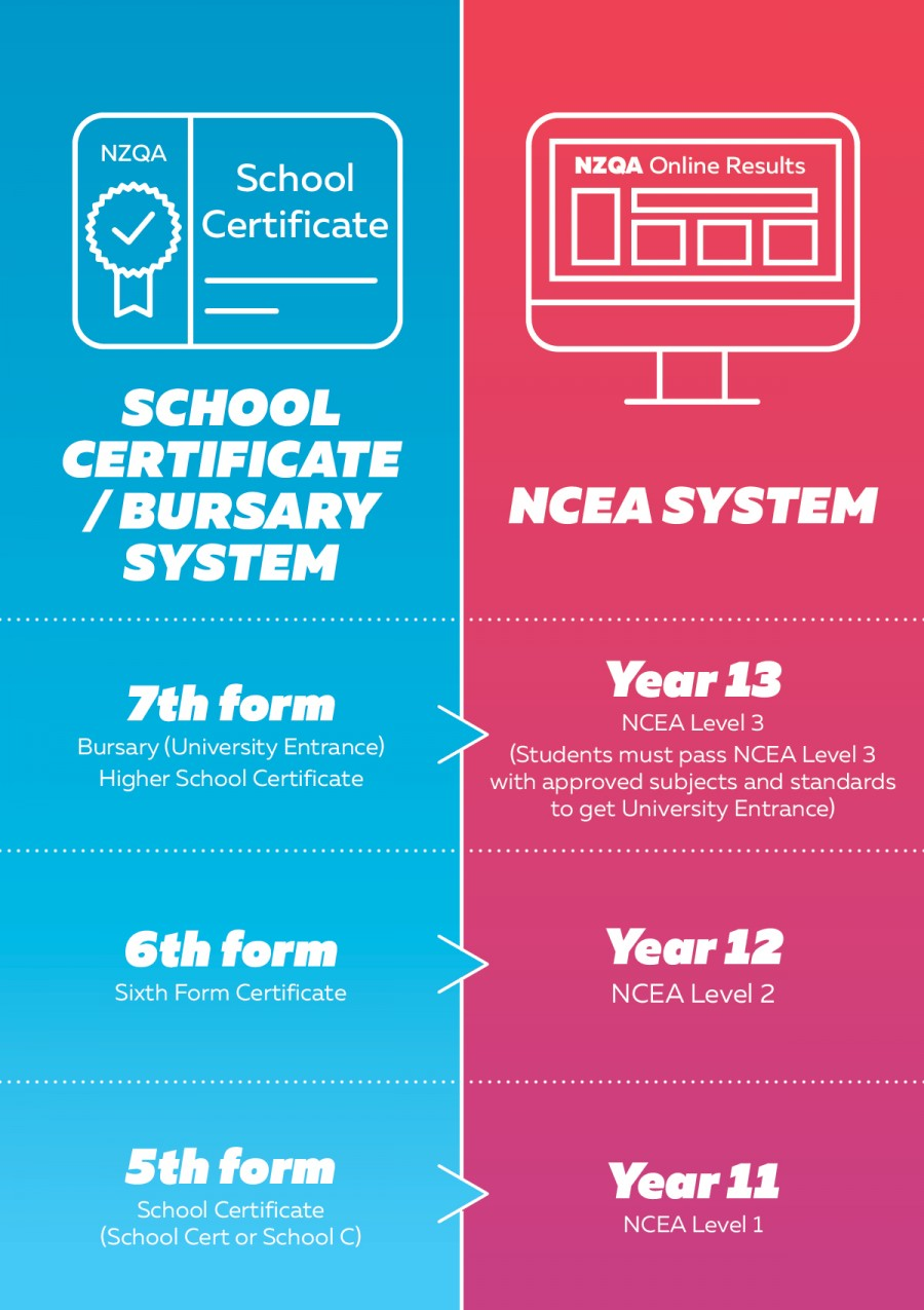 School certificate in fifth form, sixth form certificate in sixth form and bursary in seventh form next to NCEA level 1 in Year 11, NCEA level 2 in Year 12 and NCEA level 3 in Year 13